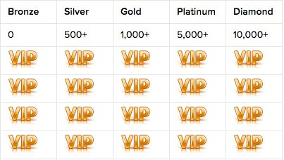 SlotJar Casino VIP Rewards